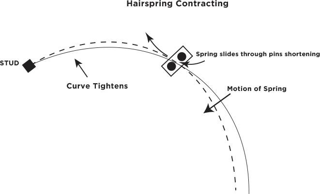 Hairspring Contracting