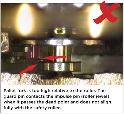 Pallet fork is too high relative to the roller. The guard pin contacts the impulse pin (roller jewel) when it passes the dead point and does not align fully with the safety roller.